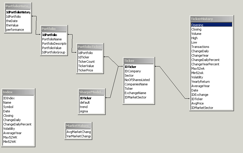 Relational database diagram ccuart Images